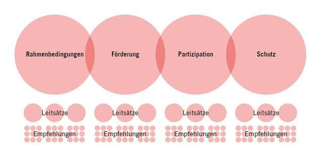 Abbildung Umsetzung des Kinder- und Jugendleitbilds